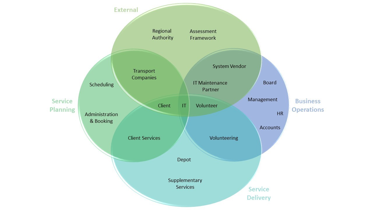 Impact Mapping - grouping stakeholders