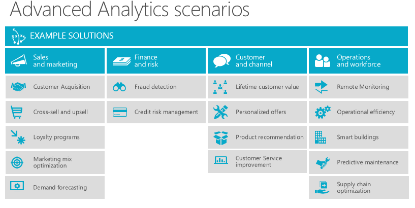 Advanced Analytics Scenarios