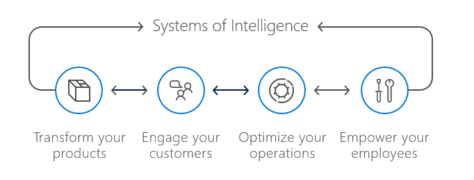 Advanced Analytics systems of intelligence