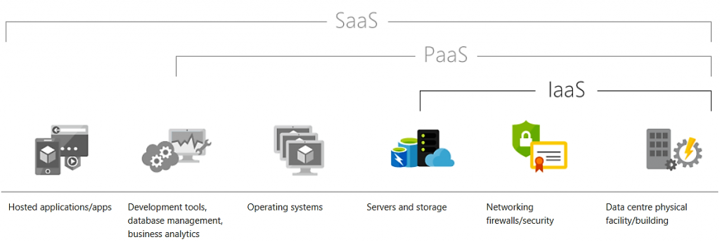 Azure Cloud Infrastructure as a service IaaS