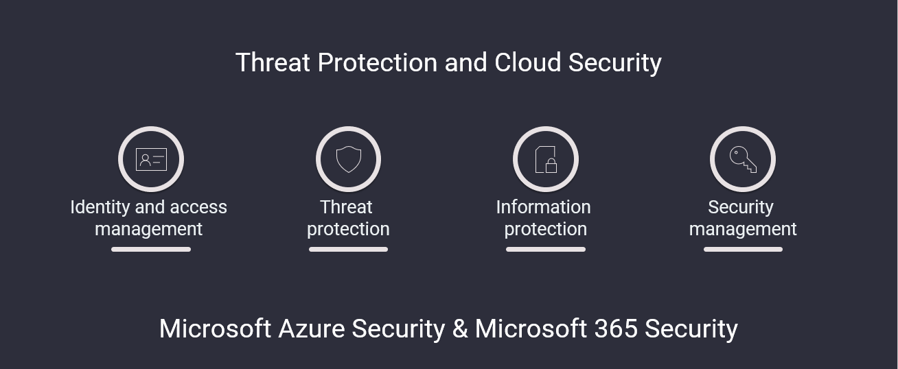 Microsoft Security with Microsoft 365 and Azure Security
