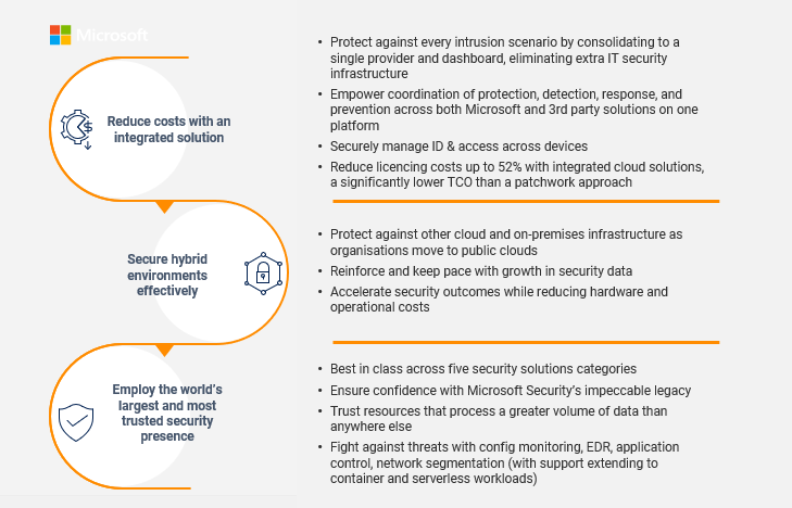 Microsoft Security value proposition
